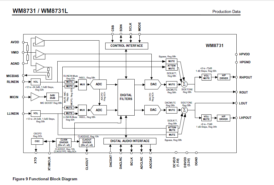 wm8731 block diagram.png